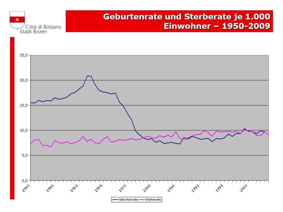 Geburtenrate und Sterberate je 1.000 Einwohner – 1950-2009