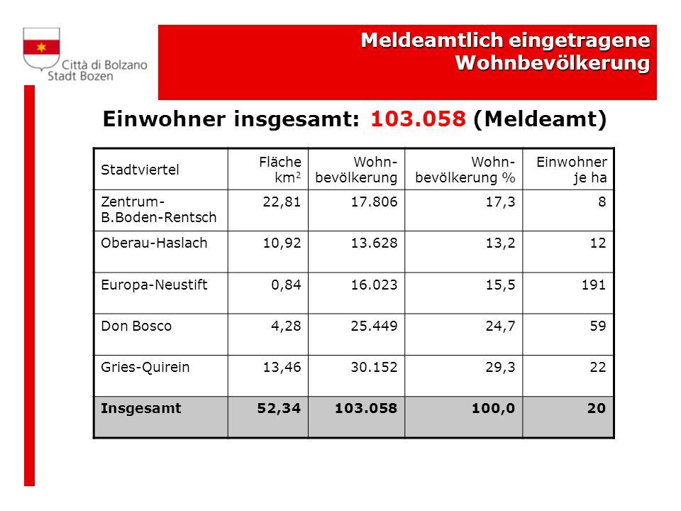 Einwohner insgesamt: 103.058 (Meldeamt)