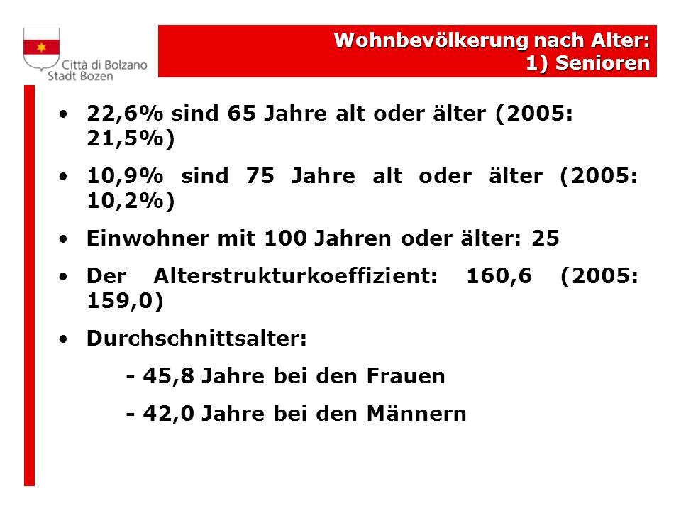 22,6% sind 65 Jahre alt oder älter (2005: 21,5%)