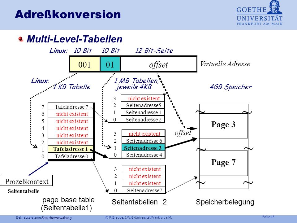 ~ ~ ~ ~ ~ ~ Adreßkonversion Multi-Level-Tabellen offset Page 3