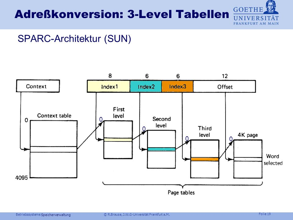 Adreßkonversion: 3-Level Tabellen