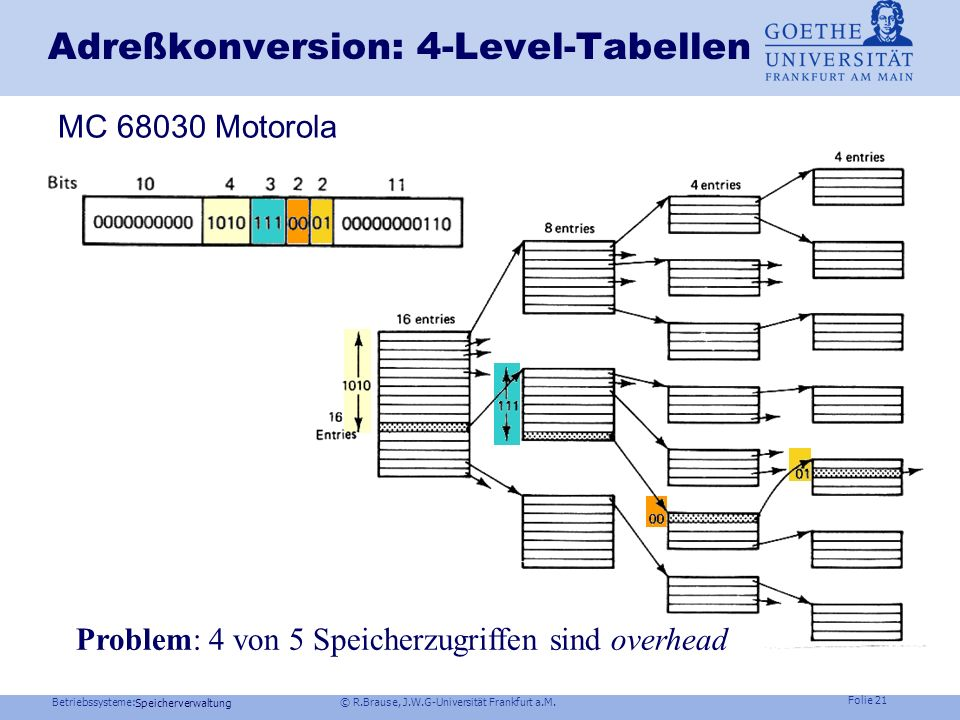 Adreßkonversion: 4-Level-Tabellen