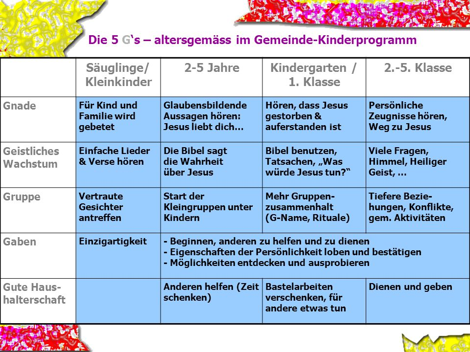 Die 5 G's – altersgemäss im Gemeinde-Kinderprogramm