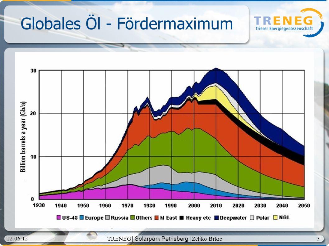 Globales Öl - Fördermaximum