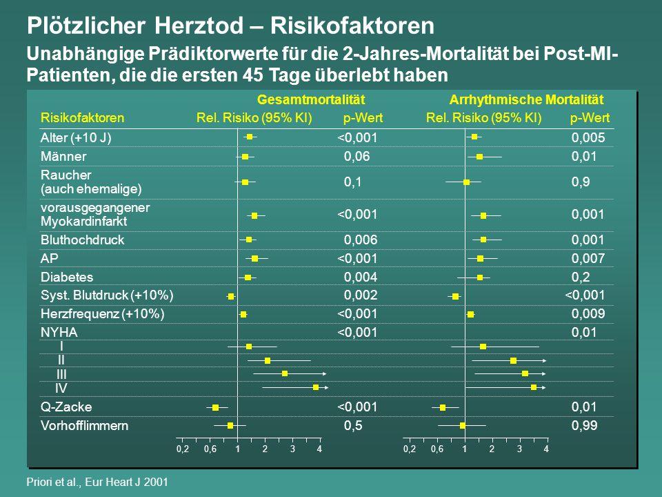 Arrhythmische Mortalität