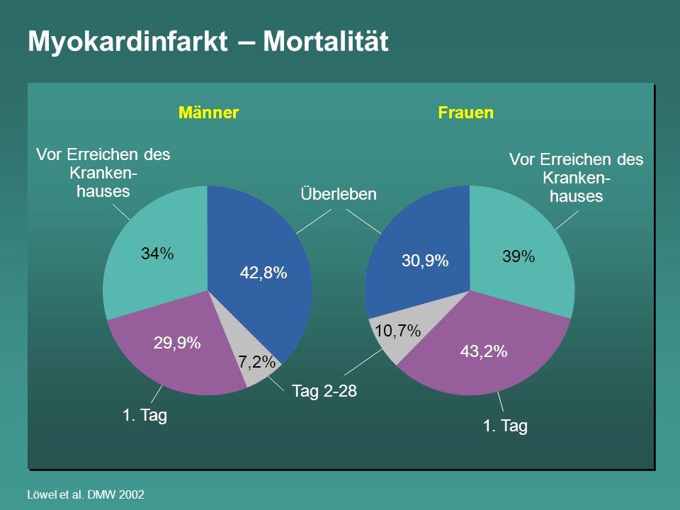 Myokardinfarkt – Mortalität