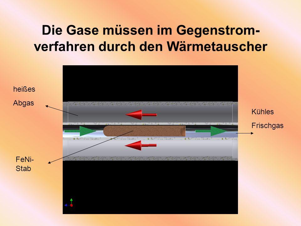 Die Gase müssen im Gegenstrom-verfahren durch den Wärmetauscher