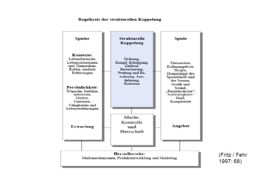 (Fritz / Fehr 1997: 68)
