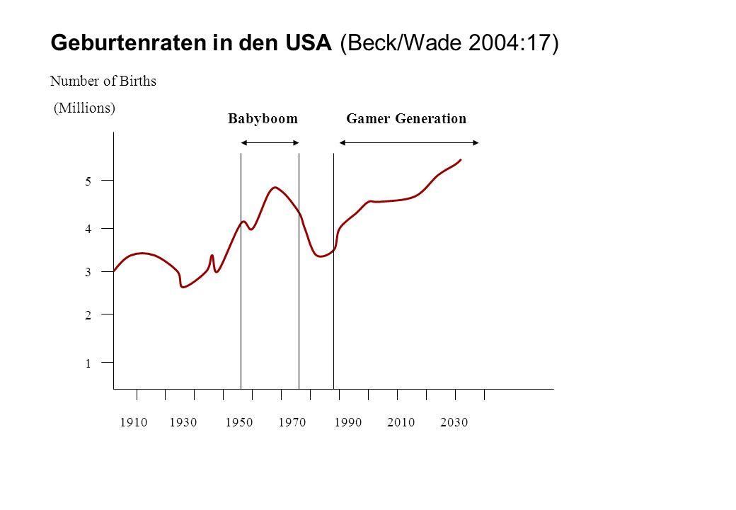 Geburtenraten in den USA (Beck/Wade 2004:17)