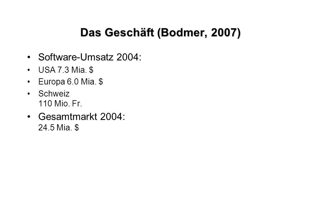 Das Geschäft (Bodmer, 2007) Software-Umsatz 2004: