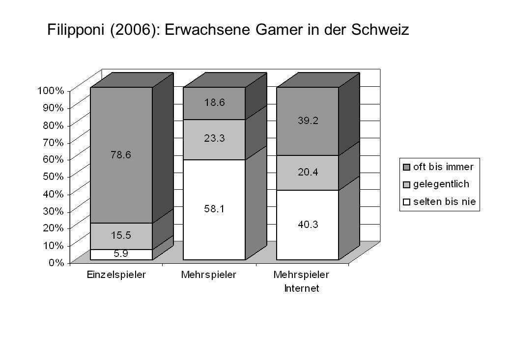 Filipponi (2006): Erwachsene Gamer in der Schweiz