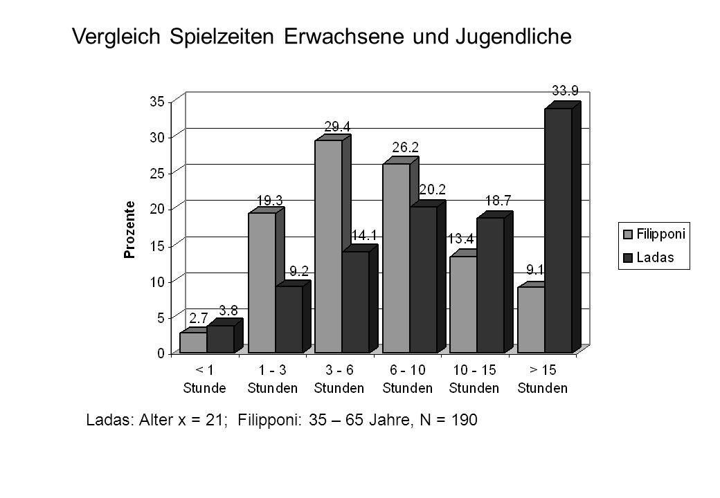 Vergleich Spielzeiten Erwachsene und Jugendliche