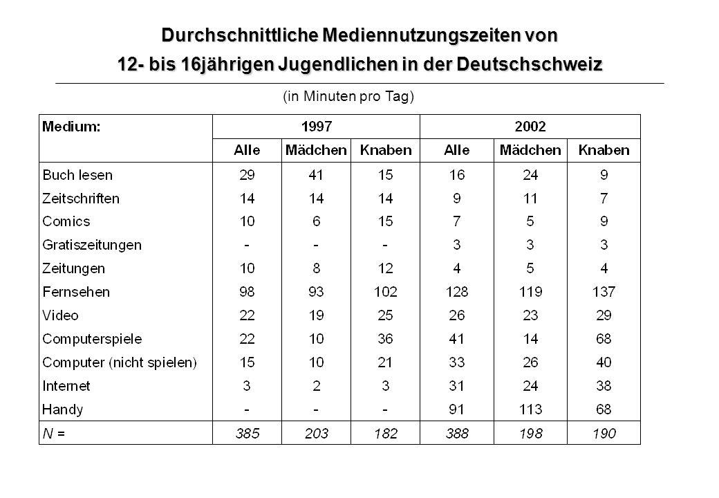 Durchschnittliche Mediennutzungszeiten von 12- bis 16jährigen Jugendlichen in der Deutschschweiz