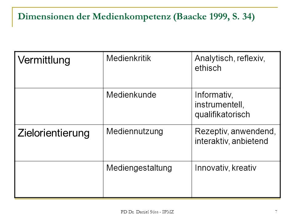Dimensionen der Medienkompetenz (Baacke 1999, S. 34)
