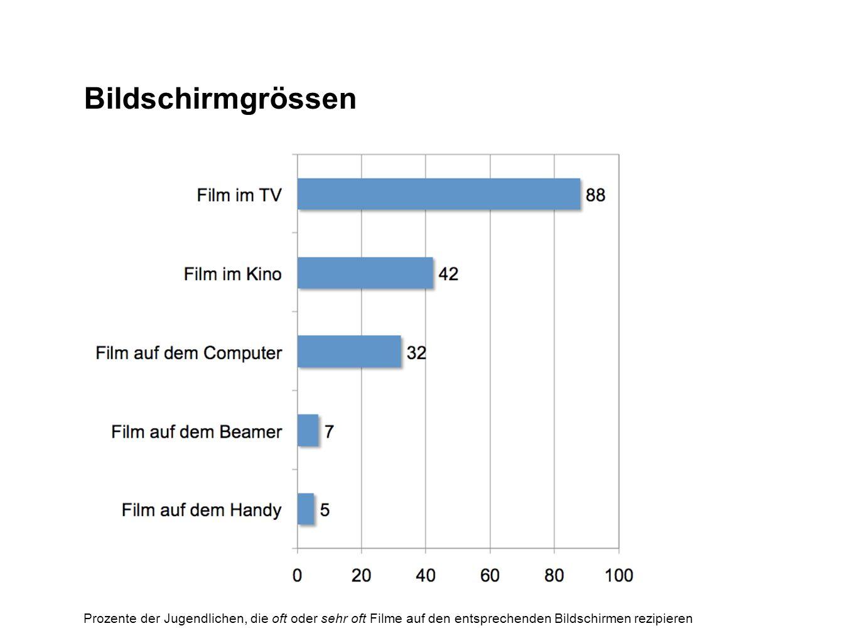 Bildschirmgrössen Prozente der Jugendlichen, die oft oder sehr oft Filme auf den entsprechenden Bildschirmen rezipieren.