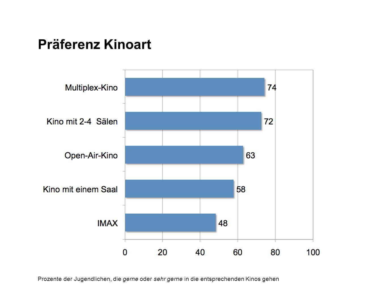 Präferenz Kinoart Prozente der Jugendlichen, die gerne oder sehr gerne in die entsprechenden Kinos gehen.