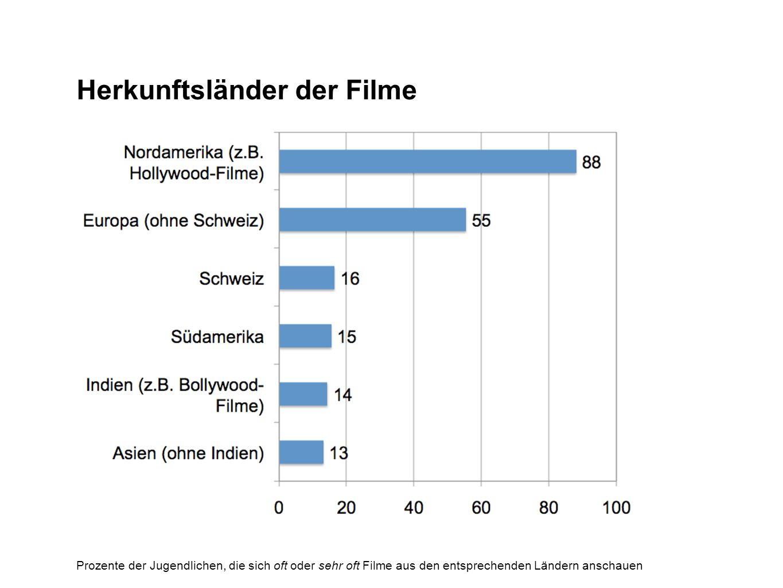 Herkunftsländer der Filme
