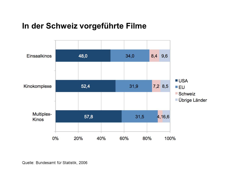 In der Schweiz vorgeführte Filme