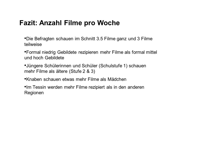 Fazit: Anzahl Filme pro Woche