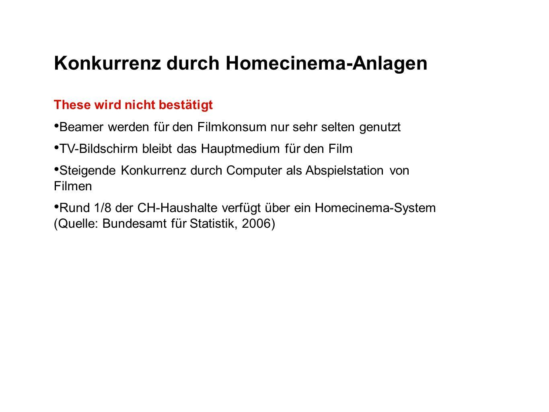 Konkurrenz durch Homecinema-Anlagen