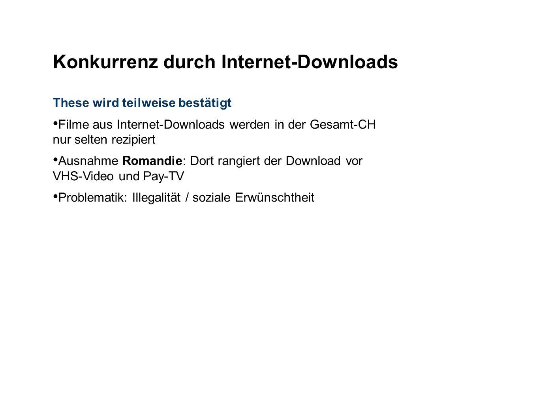Konkurrenz durch Internet-Downloads
