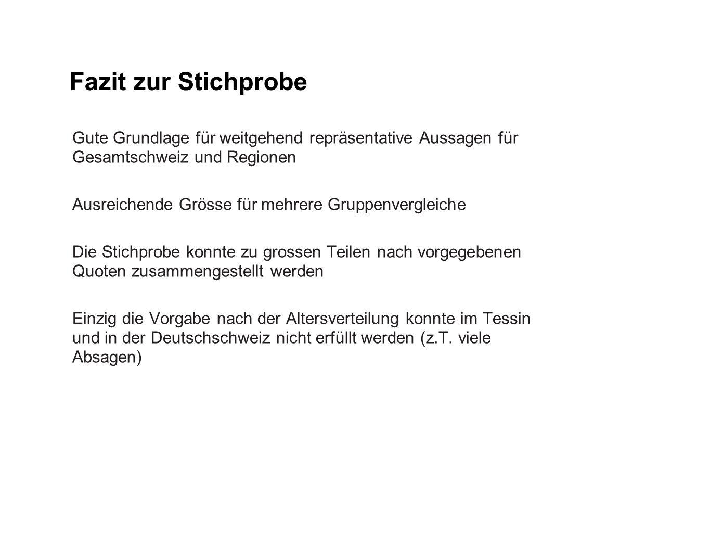 Fazit zur Stichprobe Gute Grundlage für weitgehend repräsentative Aussagen für Gesamtschweiz und Regionen.