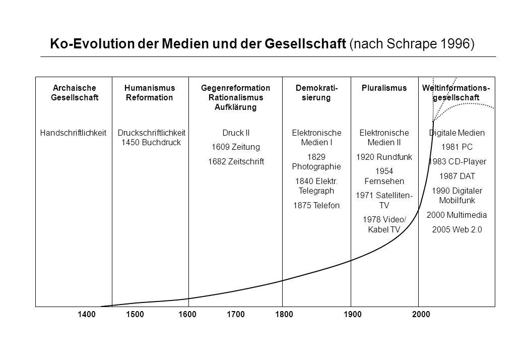 Ko-Evolution der Medien und der Gesellschaft (nach Schrape 1996)