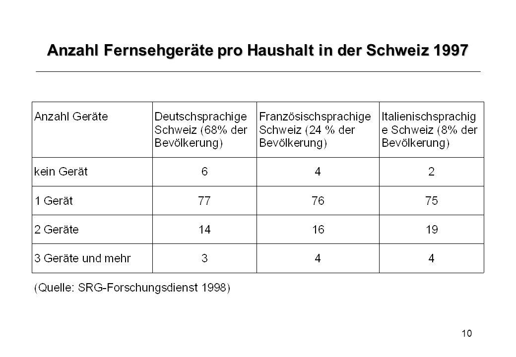 Anzahl Fernsehgeräte pro Haushalt in der Schweiz 1997