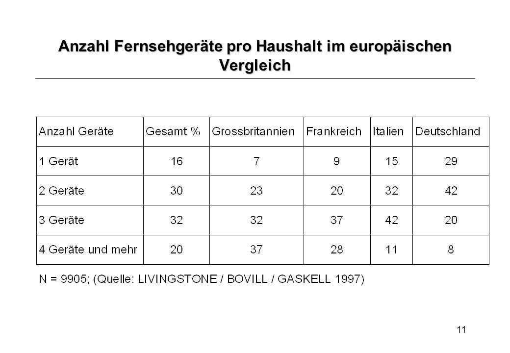 Anzahl Fernsehgeräte pro Haushalt im europäischen Vergleich