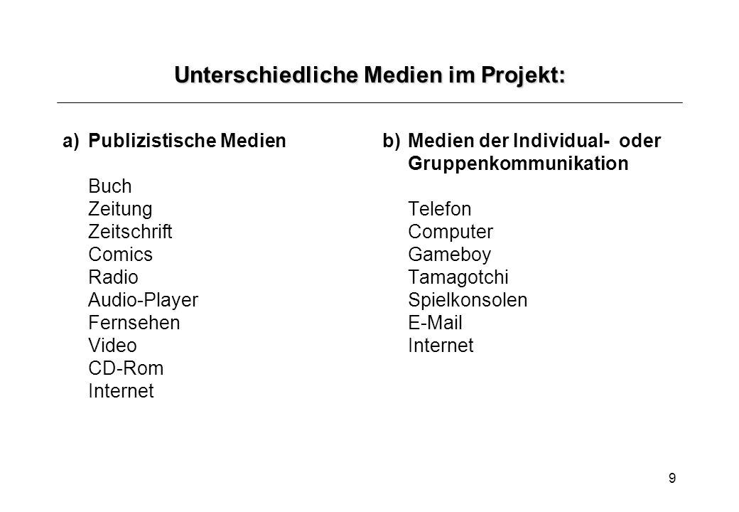 Unterschiedliche Medien im Projekt: