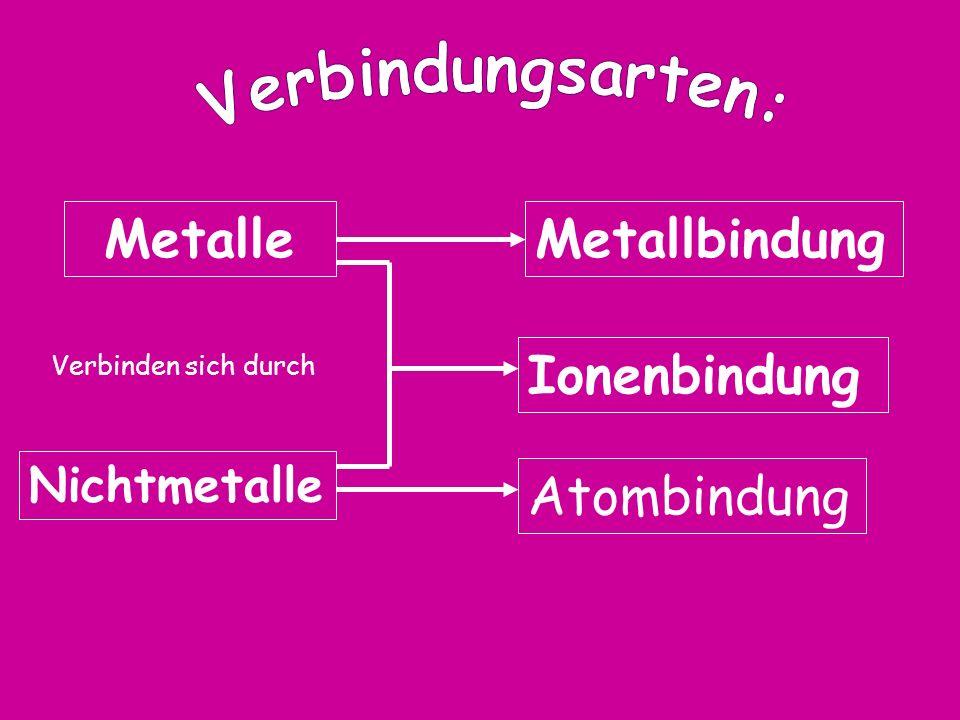 Metalle Metallbindung Ionenbindung Atombindung Nichtmetalle