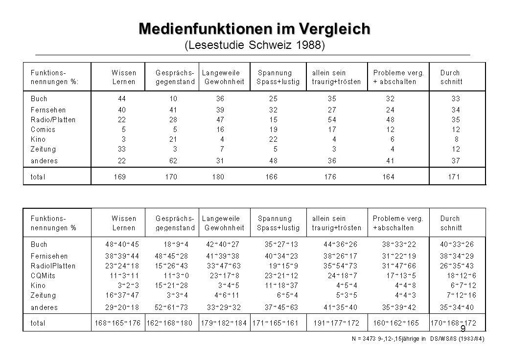 Medienfunktionen im Vergleich (Lesestudie Schweiz 1988)