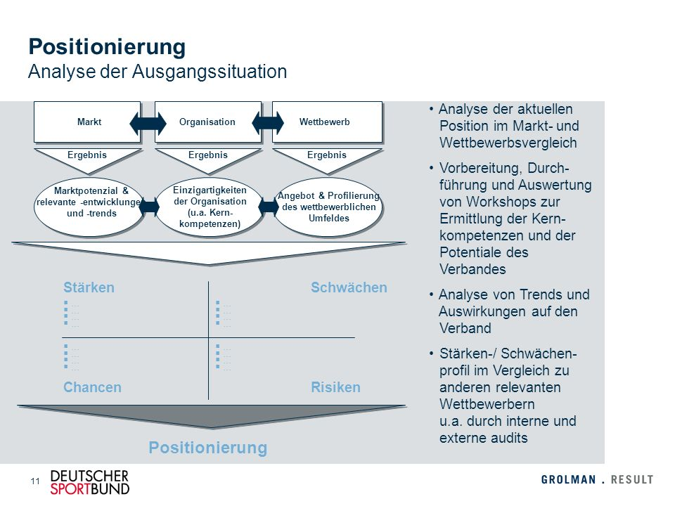 Positionierung Analyse der Ausgangssituation
