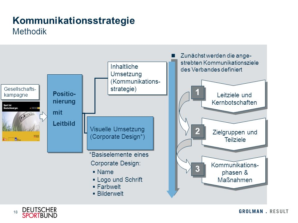 Kommunikationsstrategie Methodik