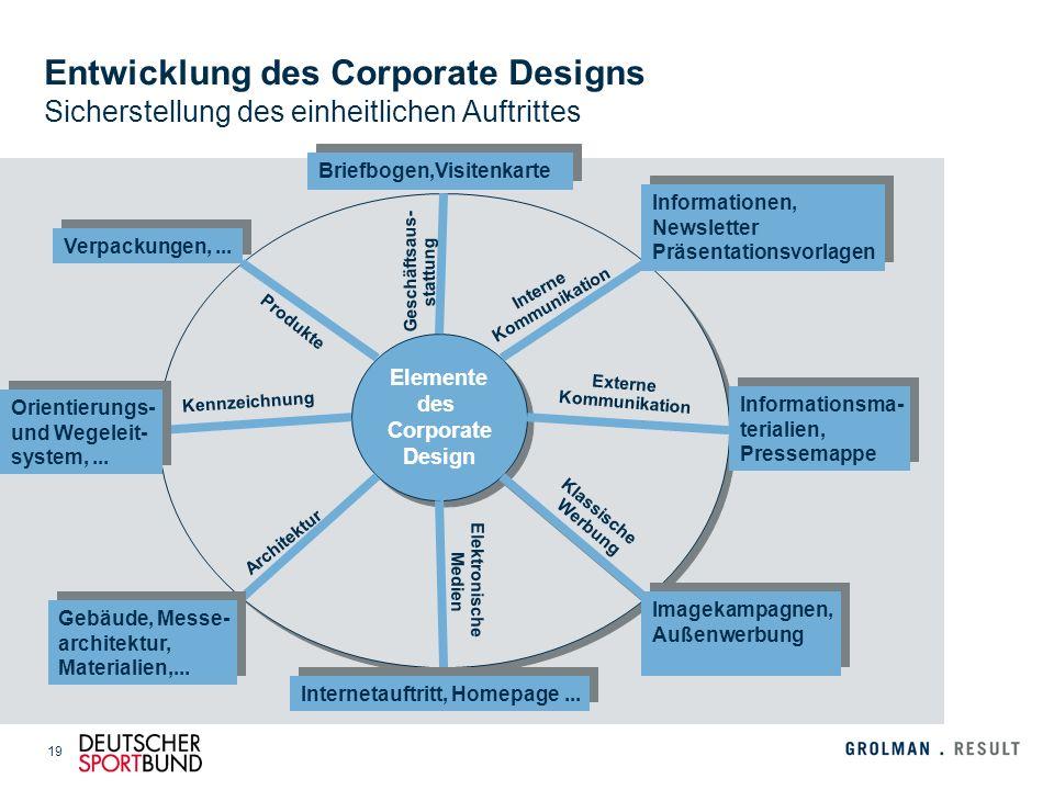 Entwicklung des Corporate Designs Sicherstellung des einheitlichen Auftrittes
