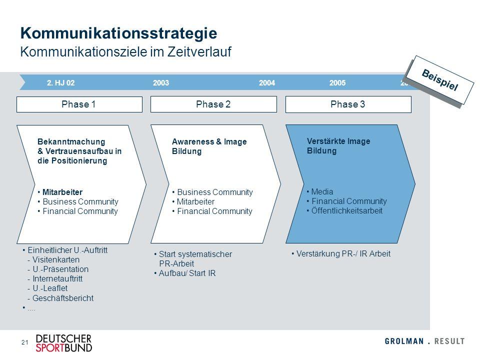 Kommunikationsstrategie Kommunikationsziele im Zeitverlauf