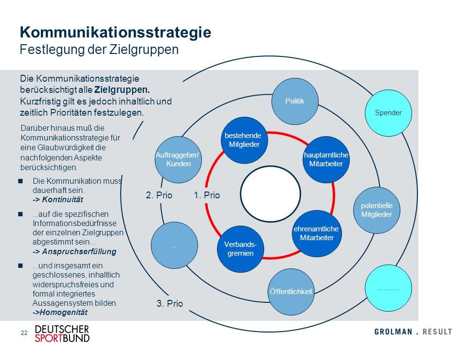 Kommunikationsstrategie Festlegung der Zielgruppen