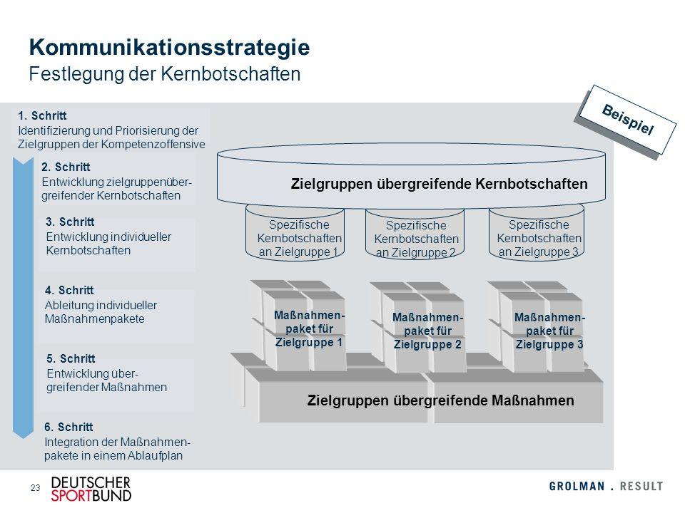 Kommunikationsstrategie Festlegung der Kernbotschaften