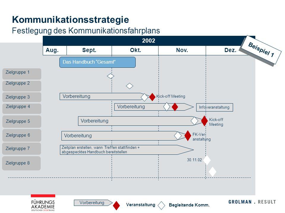 Kommunikationsstrategie Festlegung des Kommunikationsfahrplans