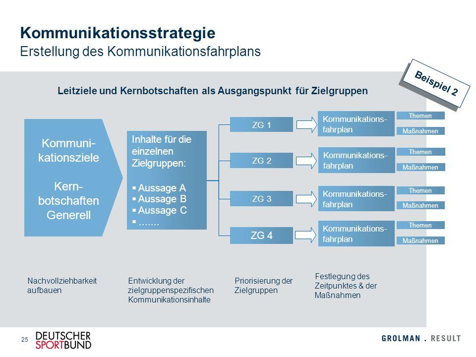 Kommunikationsstrategie Erstellung des Kommunikationsfahrplans