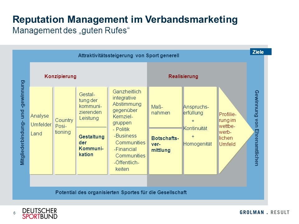 "Reputation Management im Verbandsmarketing Management des ""guten Rufes"