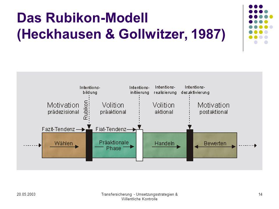 Das Rubikon-Modell (Heckhausen & Gollwitzer, 1987)