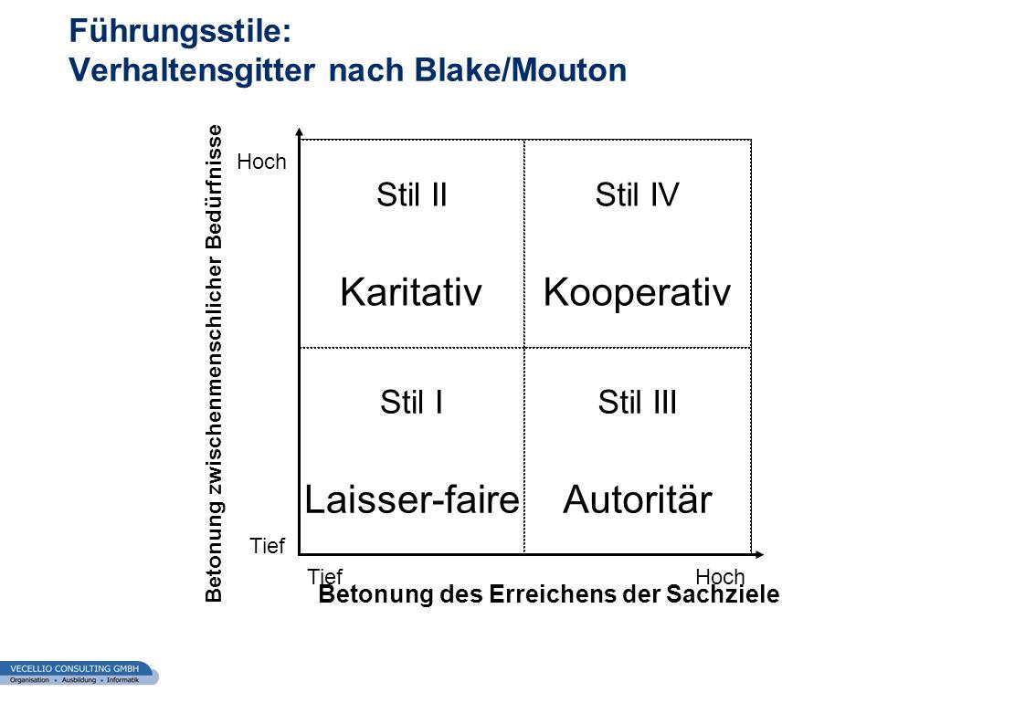 Führungsstile: Verhaltensgitter nach Blake/Mouton