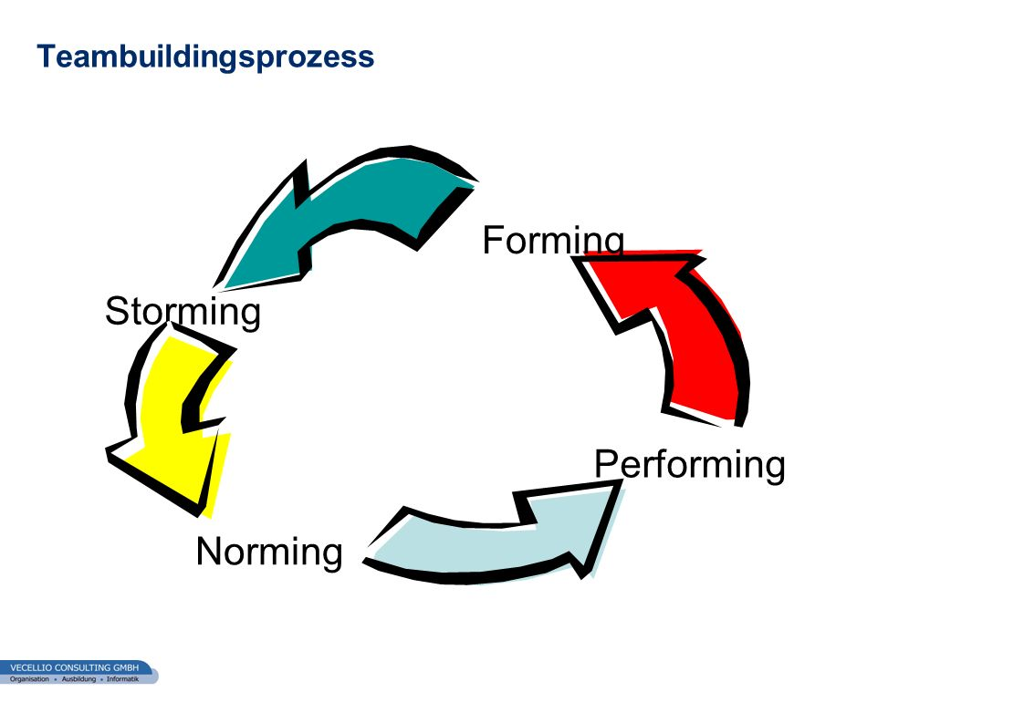Teambuildingsprozess