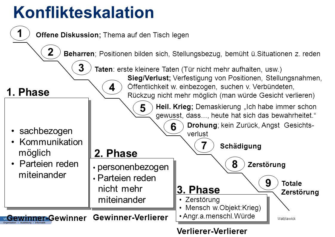 Konflikteskalation 1 2 3 4 1. Phase 5 6 7 2. Phase 8 9 3. Phase