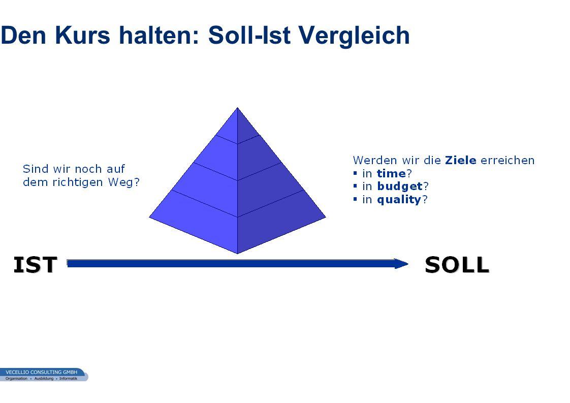 Den Kurs halten: Soll-Ist Vergleich