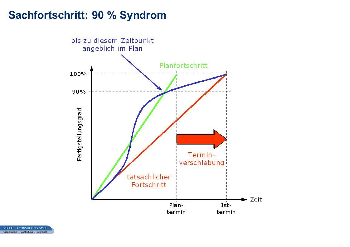 Sachfortschritt: 90 % Syndrom