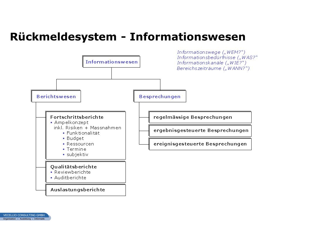 Rückmeldesystem - Informationswesen