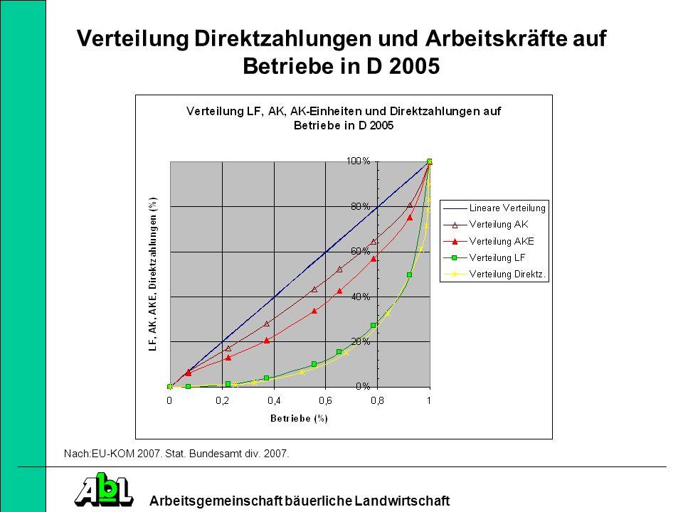 Verteilung Direktzahlungen und Arbeitskräfte auf Betriebe in D 2005