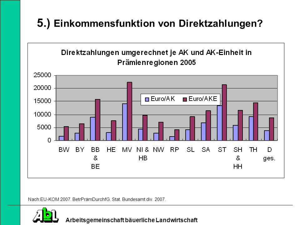 5.) Einkommensfunktion von Direktzahlungen